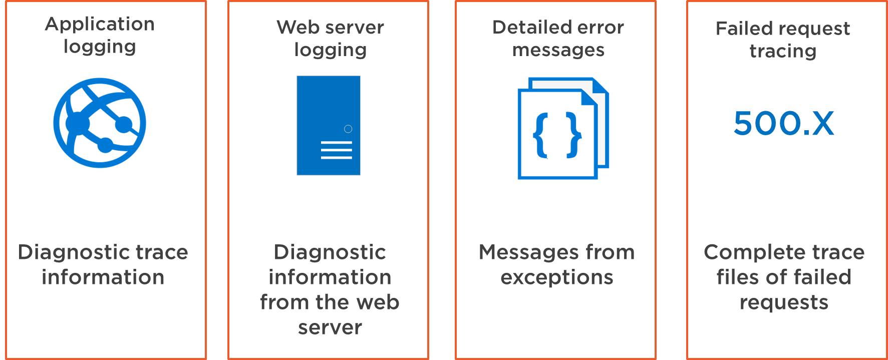 Where to find Azure App Service log files