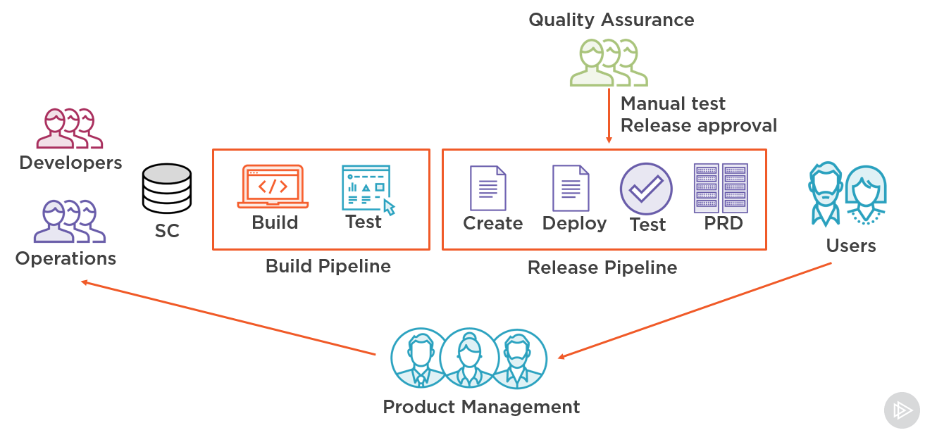 New Pluralsight course: Continuous Integration and Continuous ...
