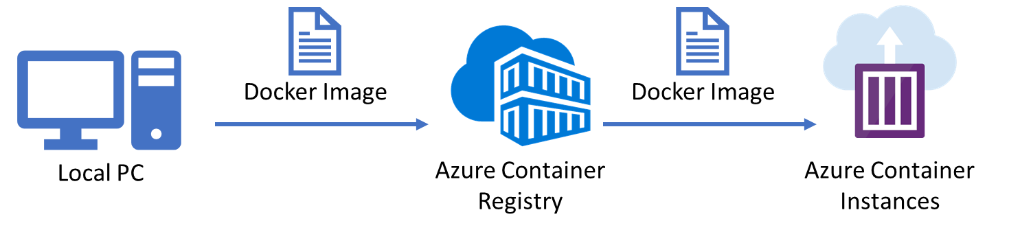 Getting Started with Azure Container Instances