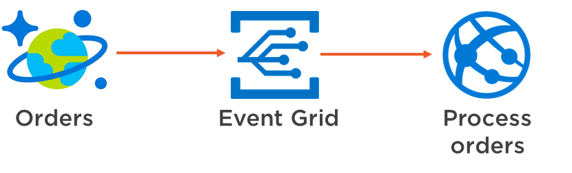 Getting Started with Azure Event Grid
