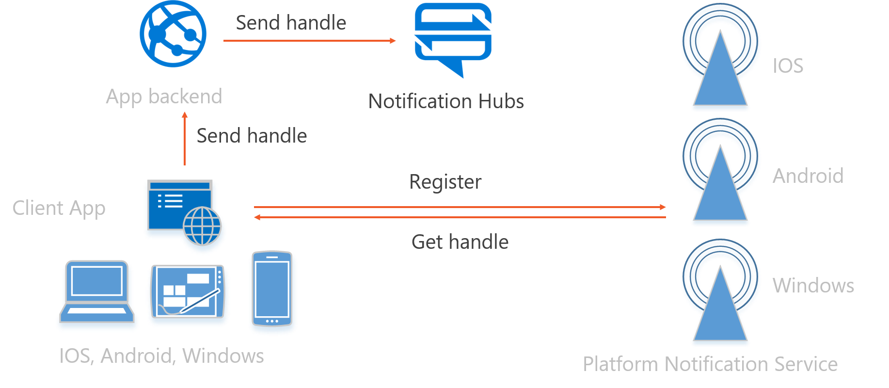 Figure-8-Push-Notifications